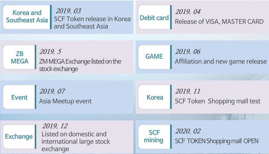 SCF_Token_Roadmap